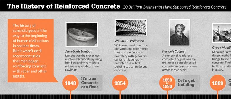 Building Construction History Timeline